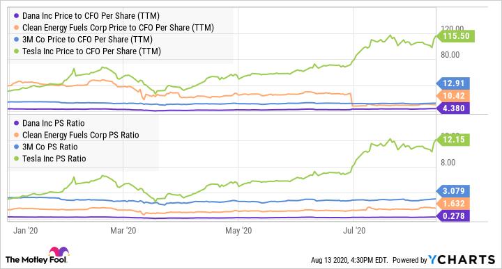 DAN Price to CFO Per Share (TTM) Chart