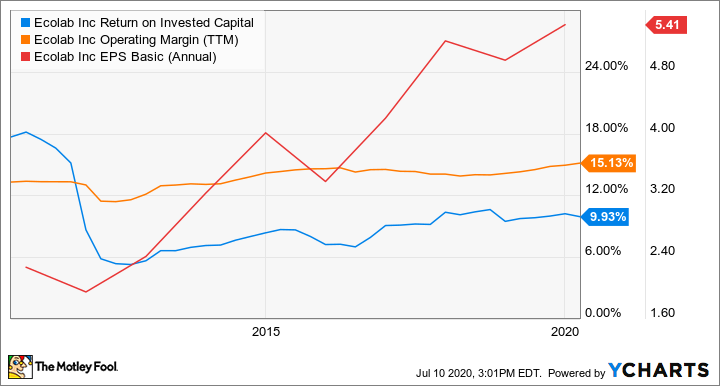ECL Return on Invested Capital Chart