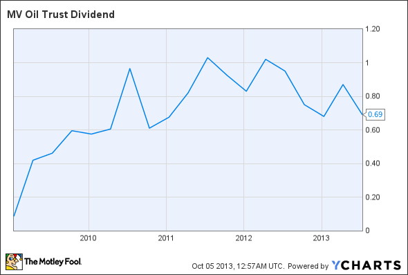 MVO Dividend Chart