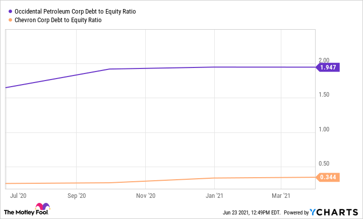 OXY Debt to Equity Ratio Chart