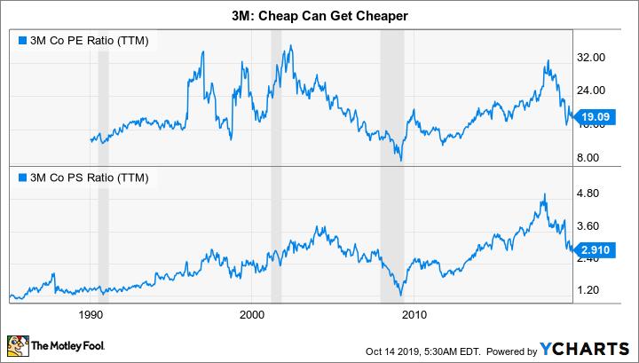 MMM PE Ratio (TTM) Chart