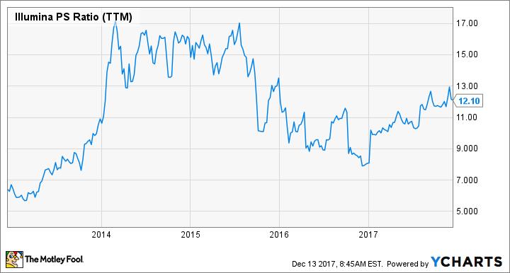 ILMN PS Ratio (TTM) Chart