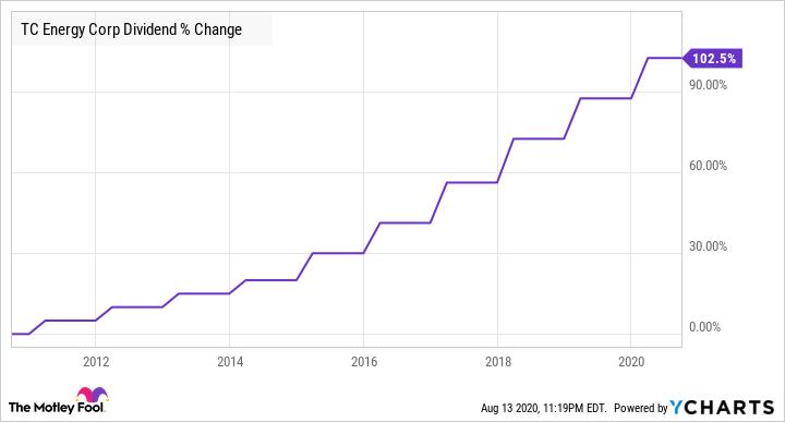 TRP Dividend Chart