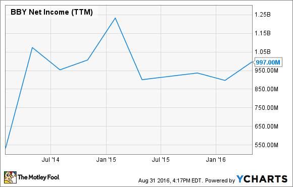 BBY Net Income (TTM) Chart