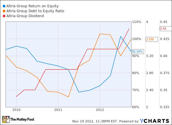 MO Return on Equity Chart