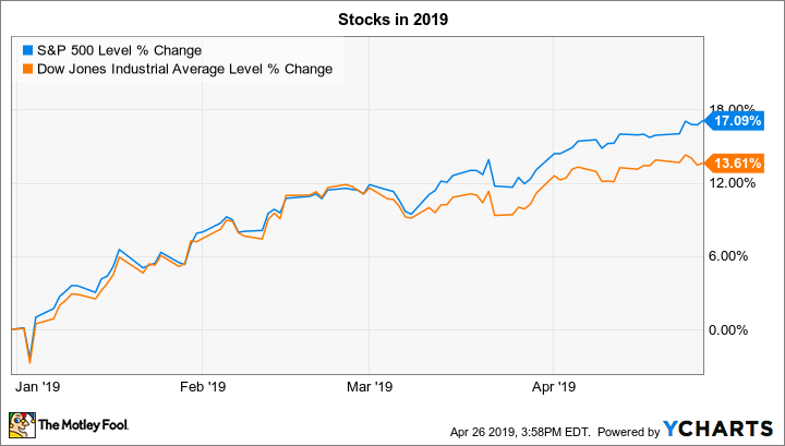 3 Things to Watch in the Stock Market This Week - Nasdaq com