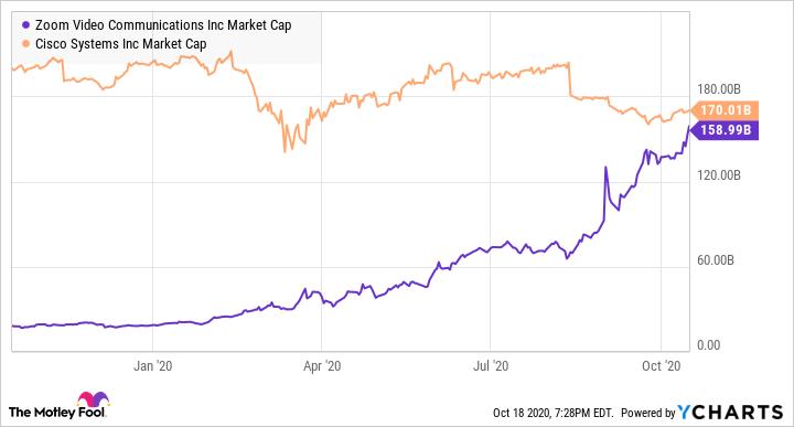 ZM Market Cap Chart