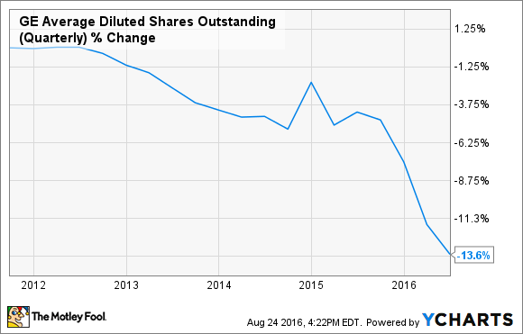 GE Average Diluted Shares Outstanding (Quarterly) Chart