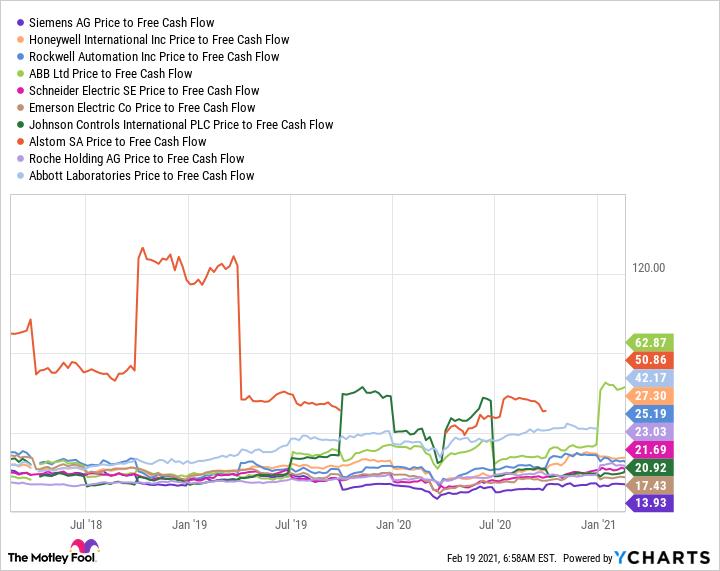 SIEGY Price to Free Cash Flow Chart