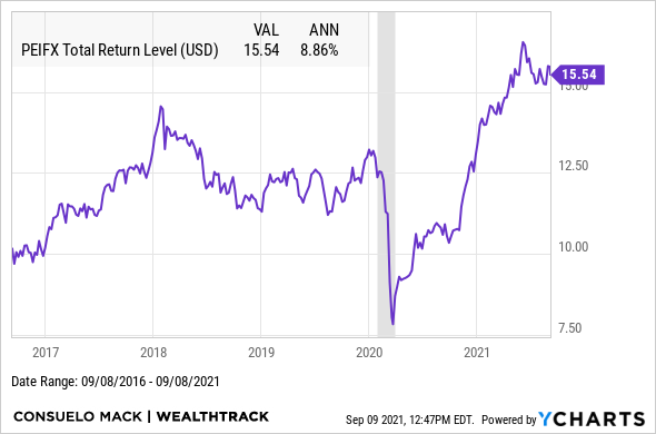 PEIFX Total Return Level Chart