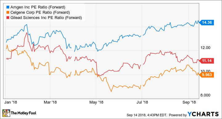 AMGN PE Ratio (Forward) Chart