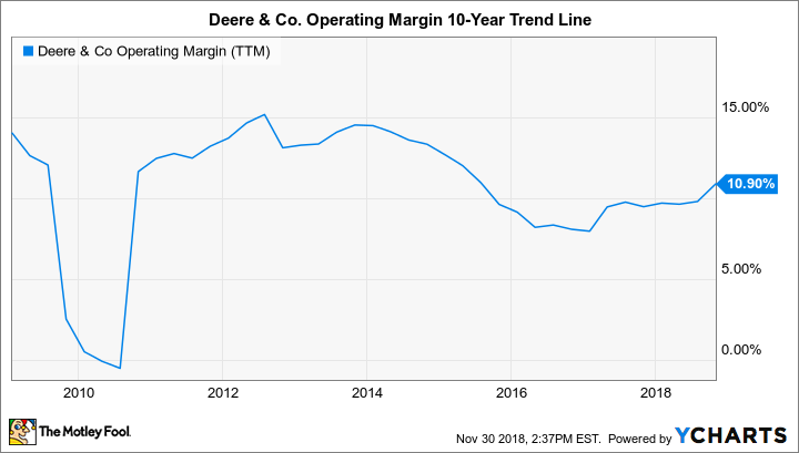 DE Operating Margin (TTM) Chart