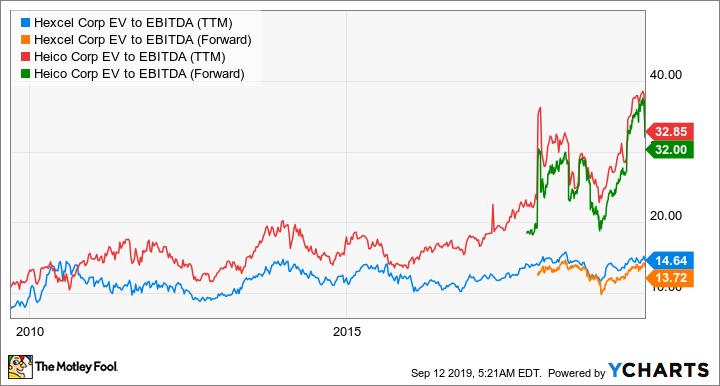 HXL EV to EBITDA (TTM) Chart