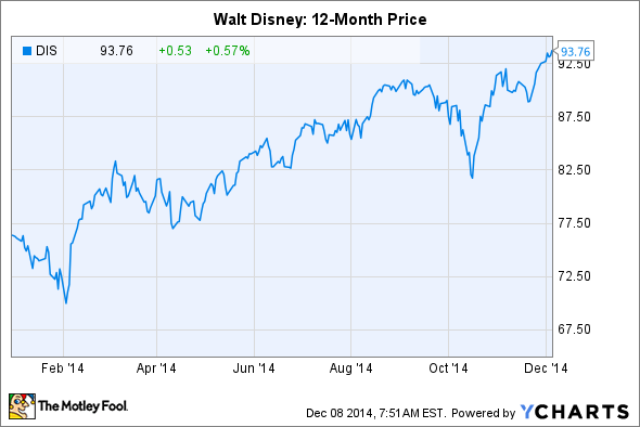 3 reasons walt disney co stock could top 100 in 2015 the motley fool