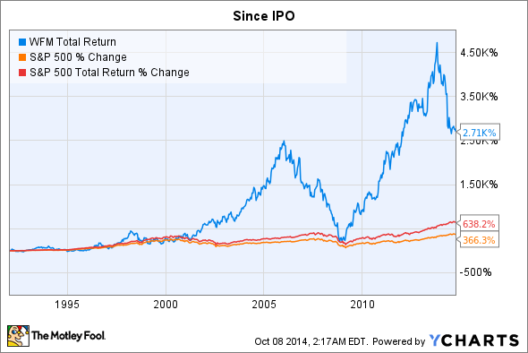 WFM Total Return Price Chart