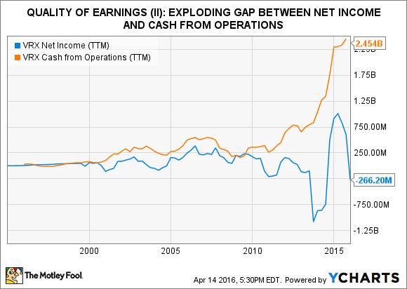 VRX Net Income (TTM) Chart