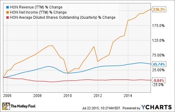 HON Revenue (TTM) Chart