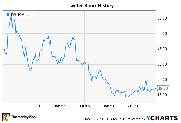 Twitter Stock History Can The Social Media Stock Rise Again The Motley Fool