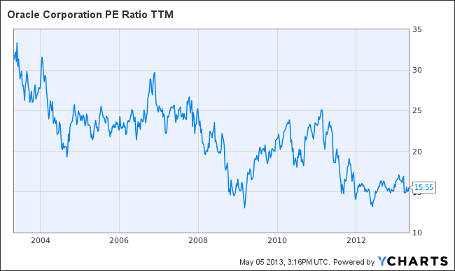 ORCL PE Ratio TTM Chart