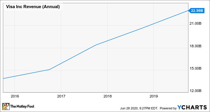 V Revenue (Annual) Chart