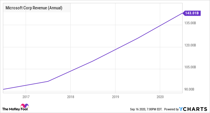 MSFT Revenue (Annual) Chart