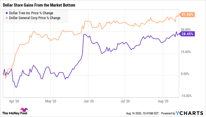 DLTR Chart