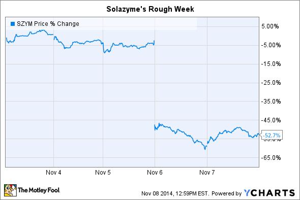 SZYM Price Chart