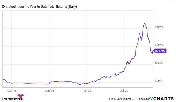 OSTK Year to Date Total Returns (Daily) Chart
