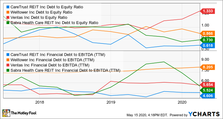 CTRE Debt to Equity Ratio Chart
