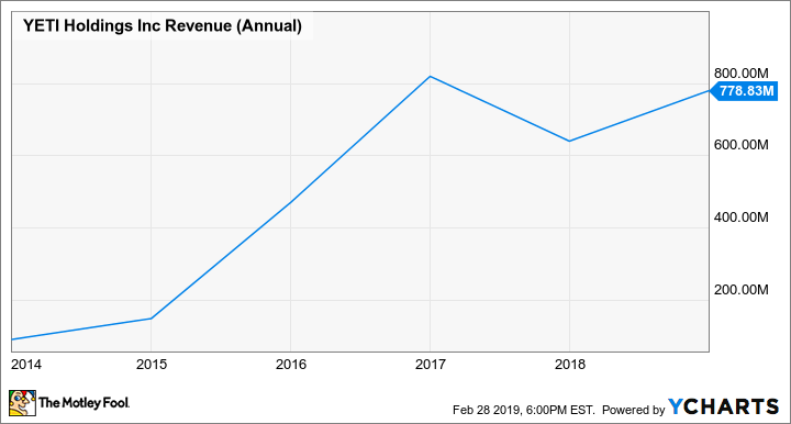 YETI Revenue (Annual) Chart