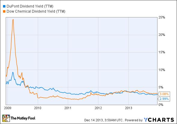 DD Dividend Yield (TTM) Chart