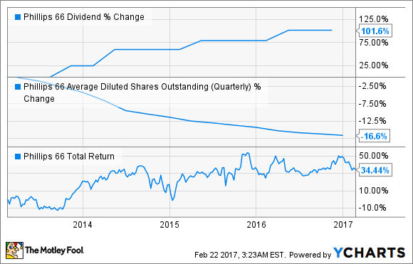 PSX Dividend Chart
