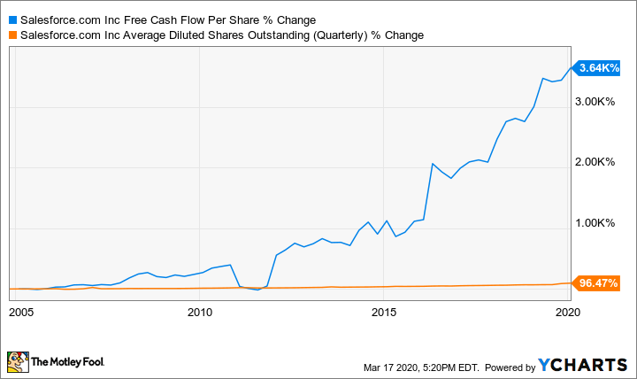 CRM Free Cash Flow Per Share Chart