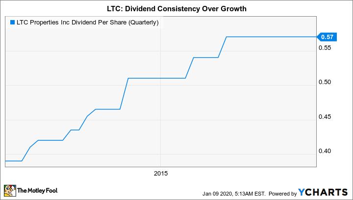 LTC Dividend Per Share (Quarterly) Chart