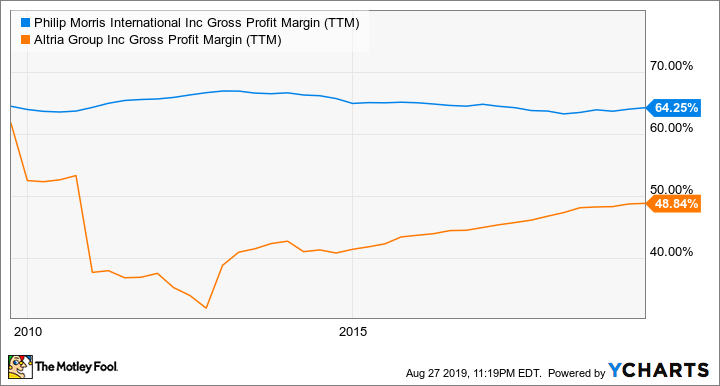 PM Gross Profit Margin (TTM) Chart