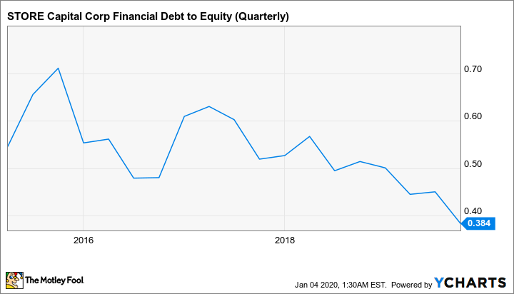 STOR Financial Debt to Equity (Quarterly) Chart