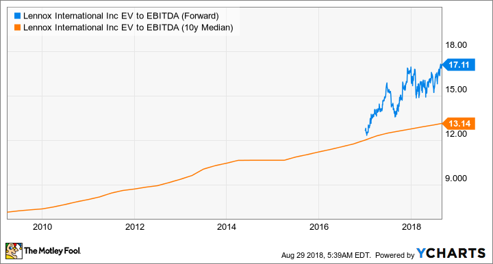 LII EV to EBITDA (Forward) Chart