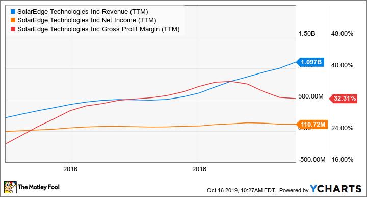 SEDG Revenue (TTM) Chart