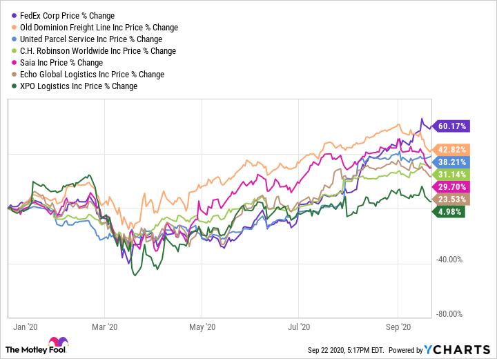 FDX Chart
