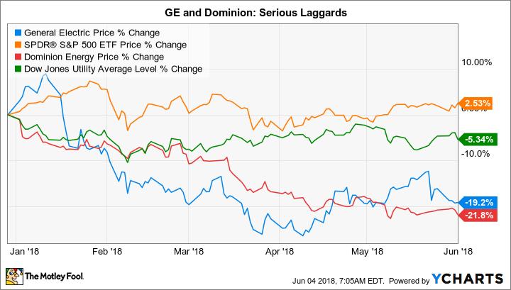 GE Chart