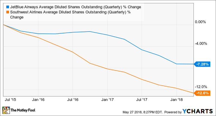 JBLU Average Diluted Shares Outstanding (Quarterly) Chart