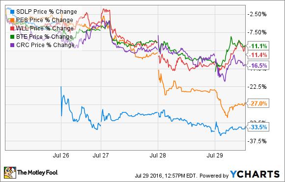 SDLP Price Chart