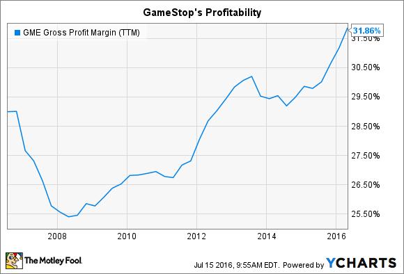 GME Gross Profit Margin (TTM) Chart