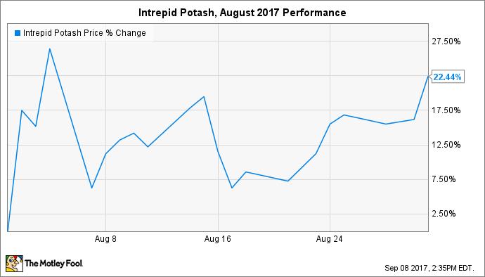 IPI Chart