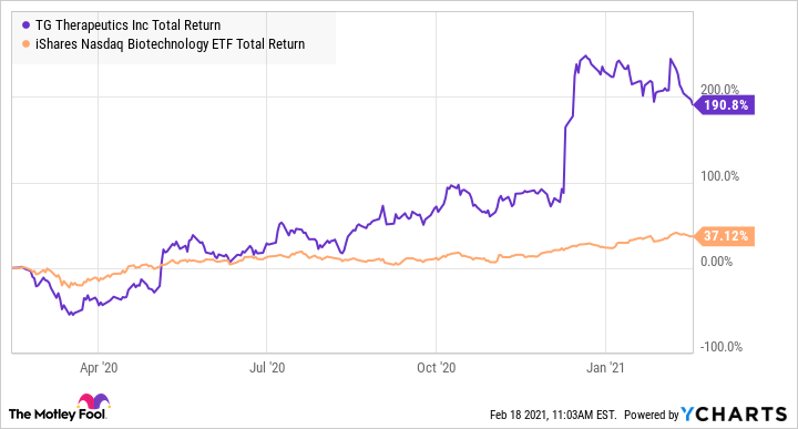 TGTX Total Return Level Chart