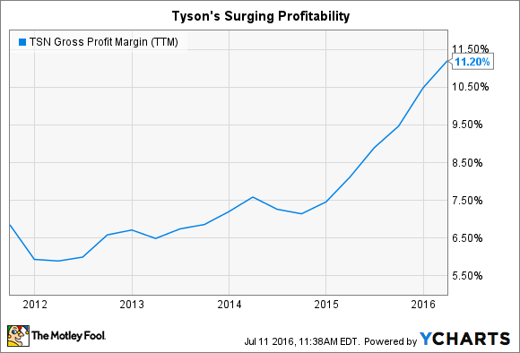 TSN Gross Profit Margin (TTM) Chart