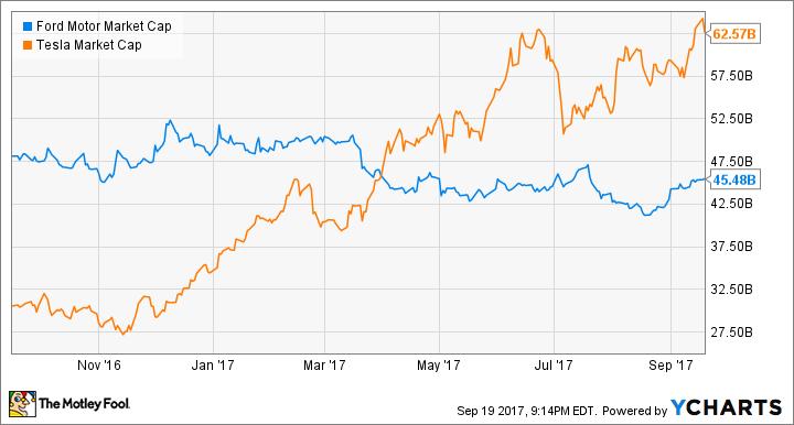 F Market Cap Chart