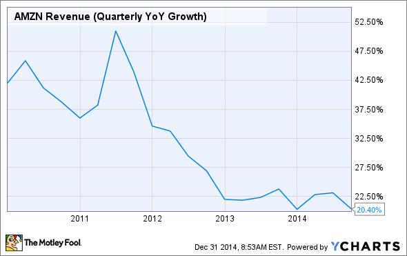AMZN Revenue (Quarterly YoY Growth) Chart