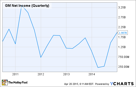 GM Net Income (Quarterly) Chart