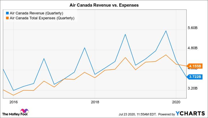 AC Revenue (Quarterly) Chart